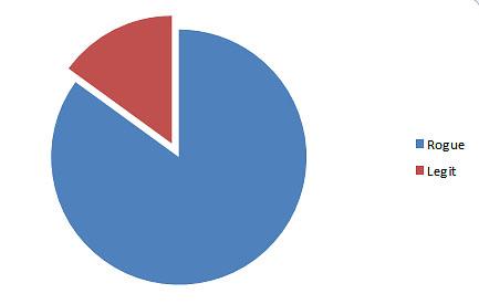 85% rogue/15% legit