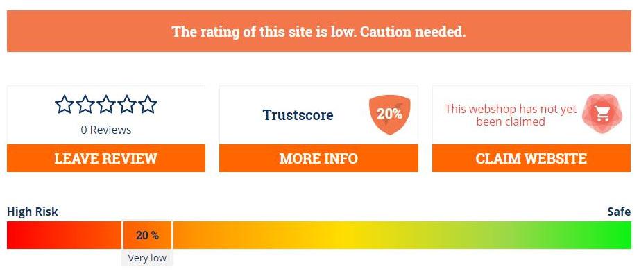 20% of trust